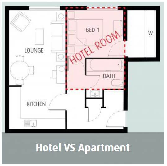 Hotel vs Apartment